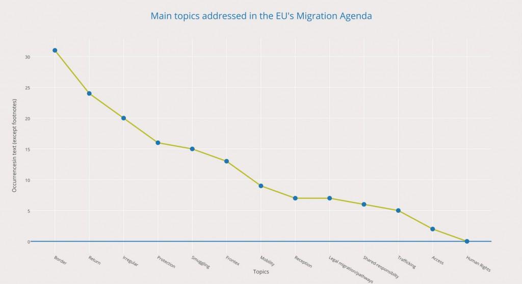 EU migration agenda